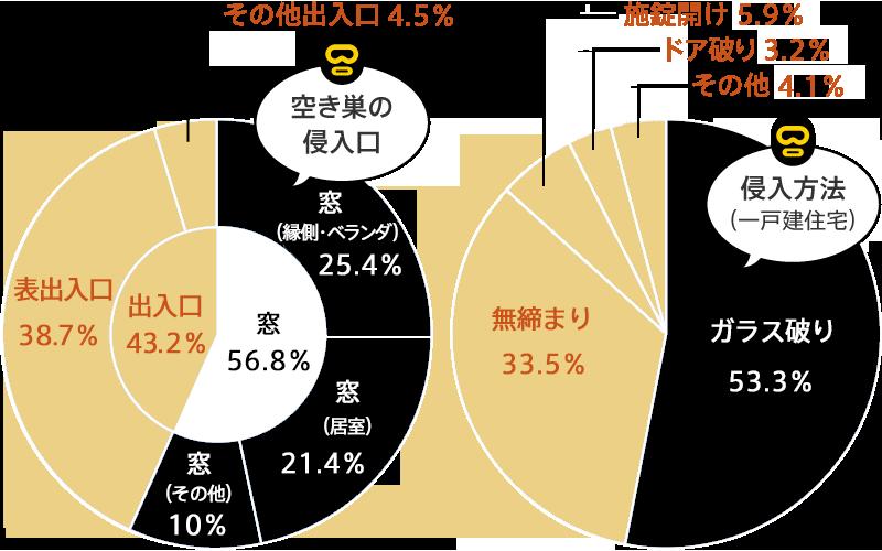 グラフ)平成27年中の侵入窃盗(空き巣)の傾向