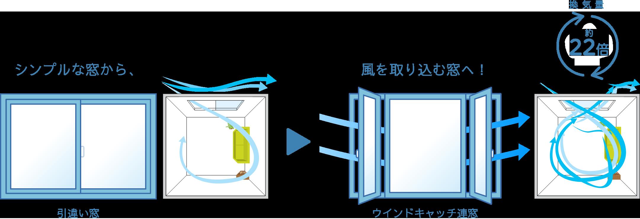 シンプルな窓(引違い窓)から、風を取り込む窓(ウインドキャッチ連窓)へ! 換気効率約22倍UP!