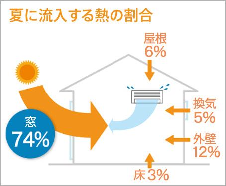 流入する熱の割合(夏)