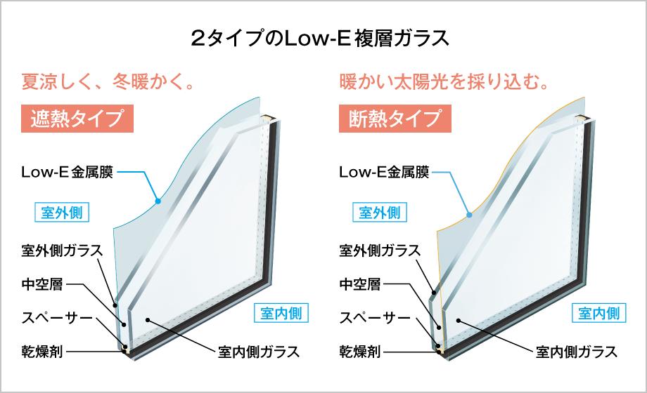 2タイプのLow-E複層ガラス 遮熱タイプ:夏涼しく、冬暖かく。 断熱タイプ:暖かい太陽光を採り込む。