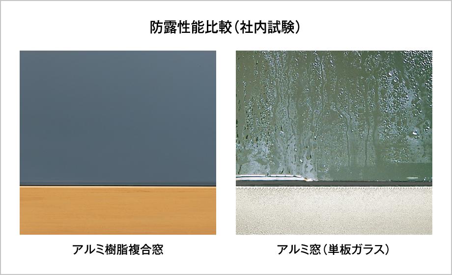 防露性能比較(社内試験) アルミ樹脂複合窓:結露が見られない アルミ窓(単板ガラス):結露が発生