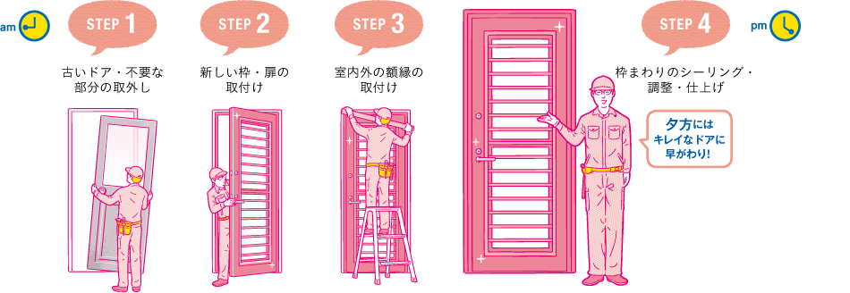 STEP1.古いドア・不要な部分の取り外し STEP2.新しい枠・扉の取付け STEP3.室内外の額縁の取付け STEP.5枠まわりのシーリング・調整・仕上げ 夕方にはキレイな玄関に早がわり!