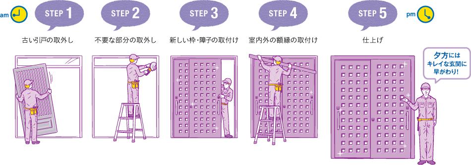 STEP1.古い引戸の取り外し STEP2.不要な部分の取り外し STEP3.新しい枠・障子の取付け STEP4.室内外の額縁の取付け STEP.5仕上げ 夕方にはキレイな玄関に早がわり!