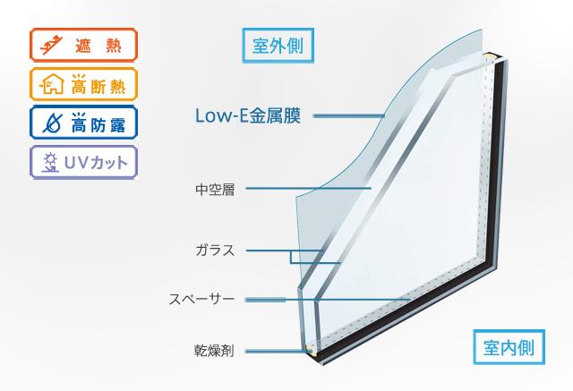 基本商品】Low-E複層ガラス(遮熱タイプ) | YKK AP株式会社
