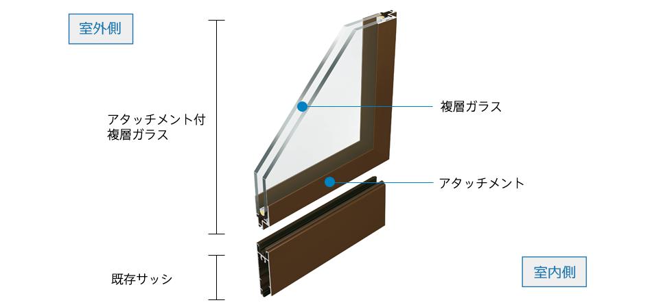 アタッチメント付複層ガラス   Y...