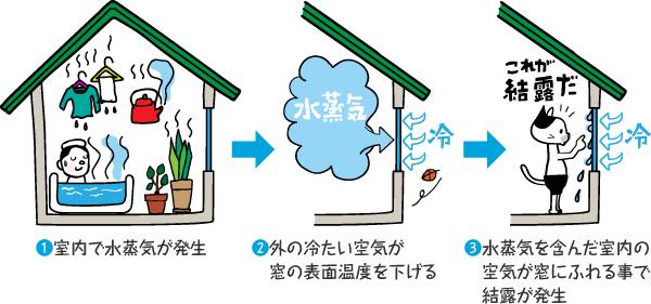 ❶室内で水蒸気が発生 ❷外の冷たい空気が窓の表面温度を下げる ❸水蒸気を含んだ室内の空気が窓にふれることで結露が発生
