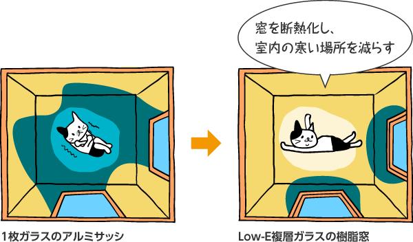 窓を断熱化の効果