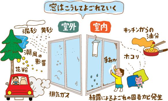 [窓はこうしてよごれていく] 室外:泥砂、黄砂、潮風の影響、花粉、排気ガス 室内:ホコリ、手あか、キッチンからの油分、結露によるよごれの 固着・カビ発生