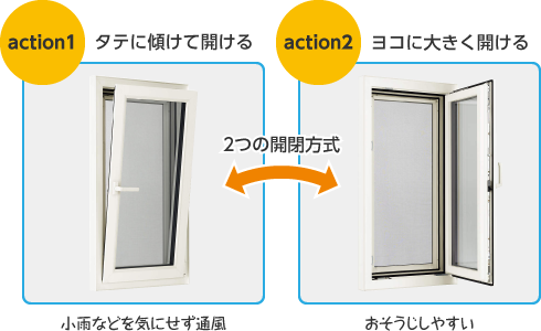 [2つの開閉方式] アクション1 タテに傾けて開ける:小雨などを気にせず通風 アクション2 ヨコに大きく開ける:おそうじしやすい