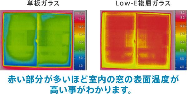 窓の表面温度比較(サーモグラフィー)(室内)