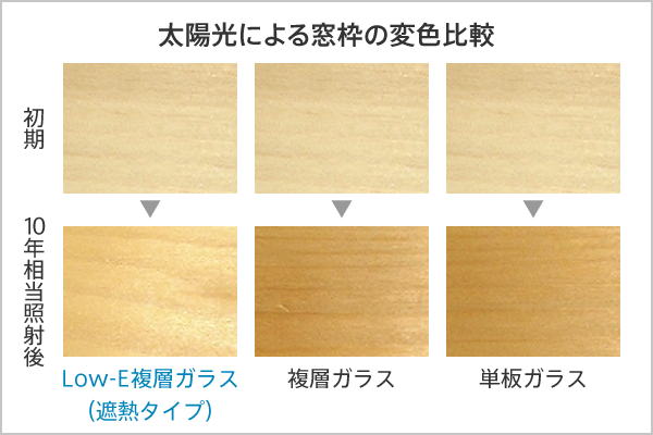 http://www.ykkap.co.jp/products/window/glass/low-e-thermal/img/feature_03.png