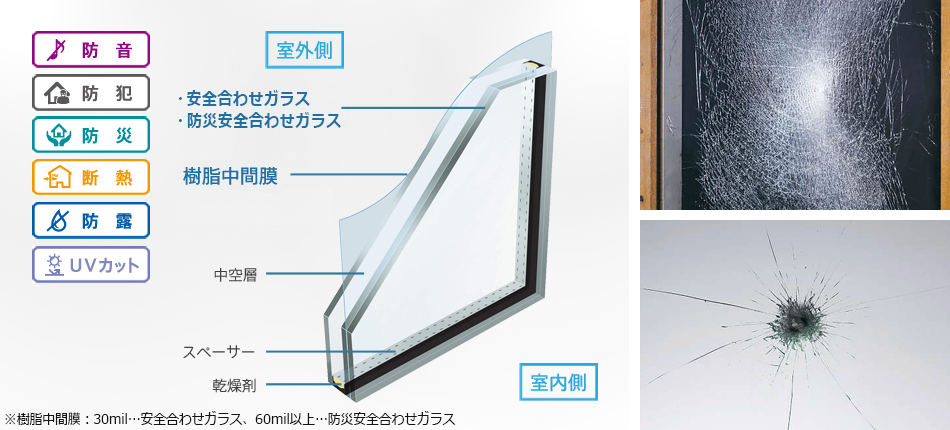 http://www.ykkap.co.jp/products/window/glass/security/img/main.png