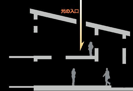 建築基準法で認められる採光効果